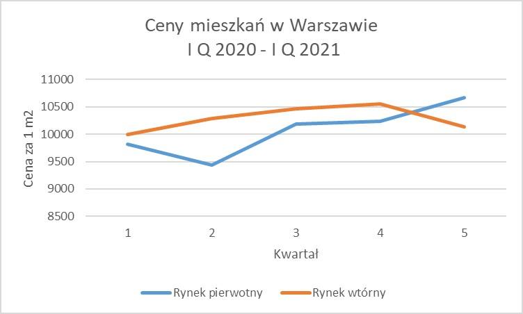 Ceny mieszkań w Warszawie w I Q 2021 roku.